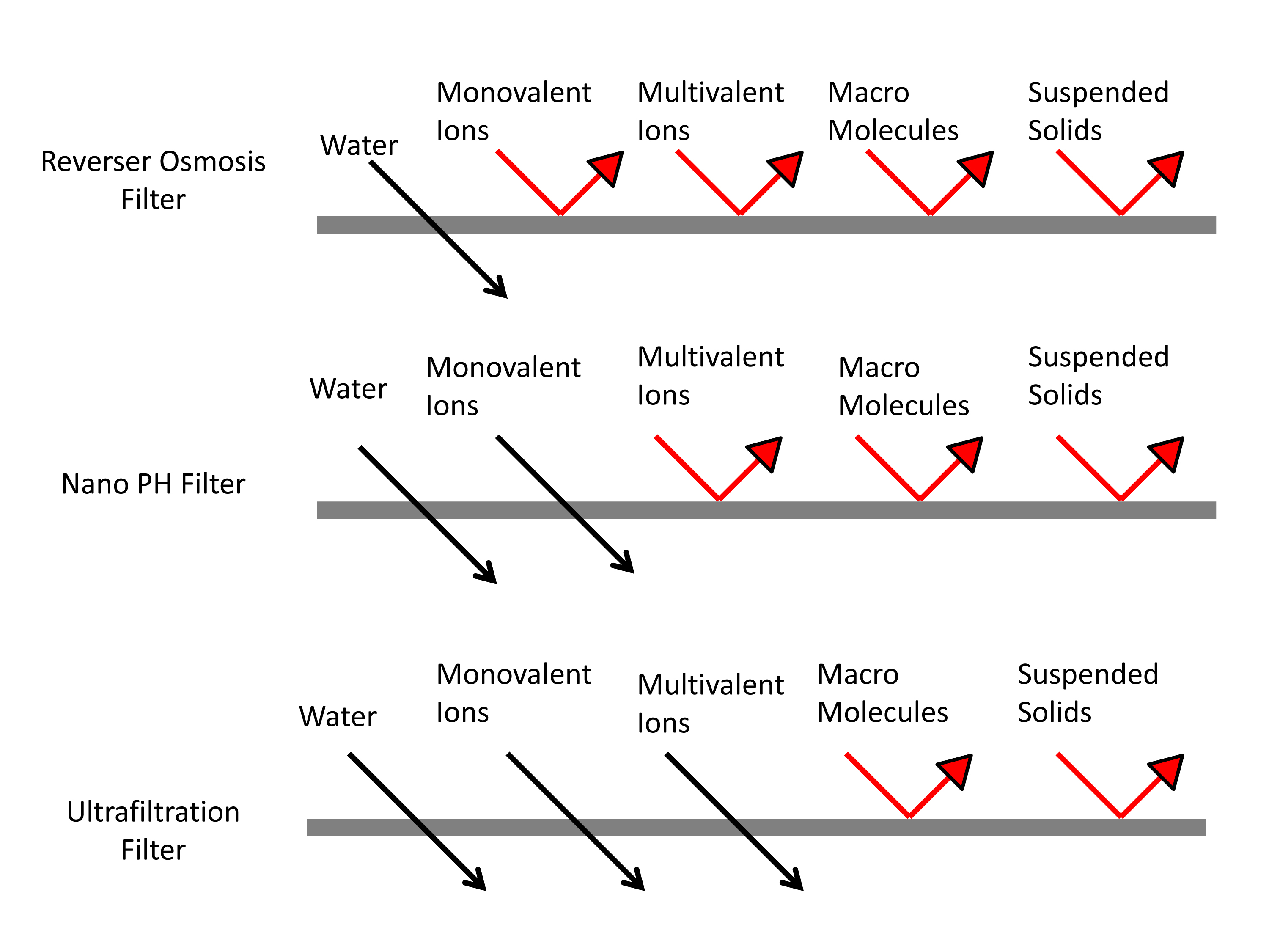 types of water filtration